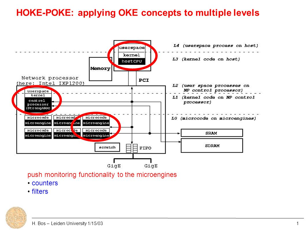 OKE sub-projects ● OKE Corral ( OKE, Click and a dash of active networks ) ● Diet OKE ( network processors ) OKE Corral: H.