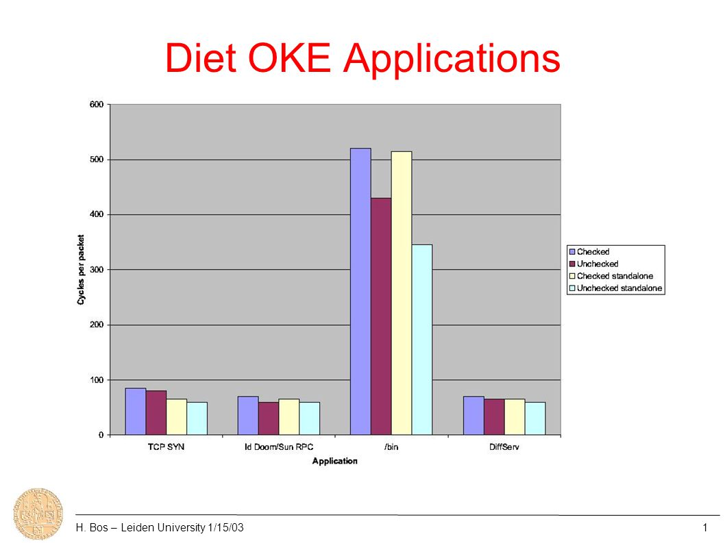 Diet OKE Throughput H. Bos – Leiden University 1/15/031