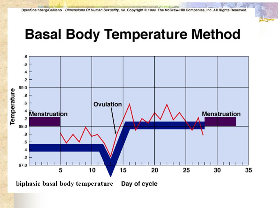 2. 基础体温测定 biphasic basal body temperature