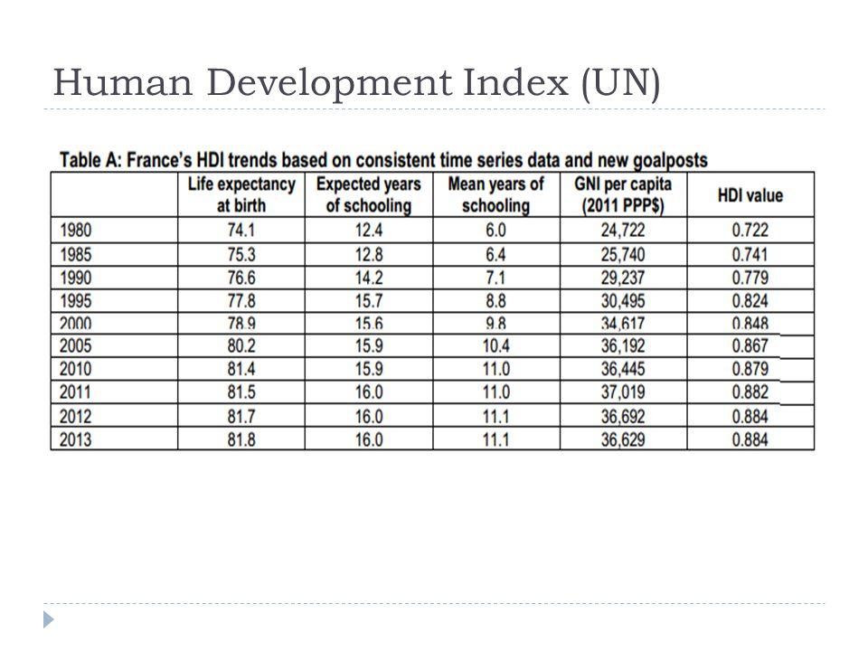Human Development Index (UN)