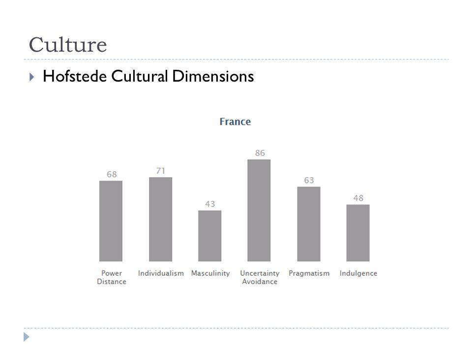 Culture  Hofstede Cultural Dimensions
