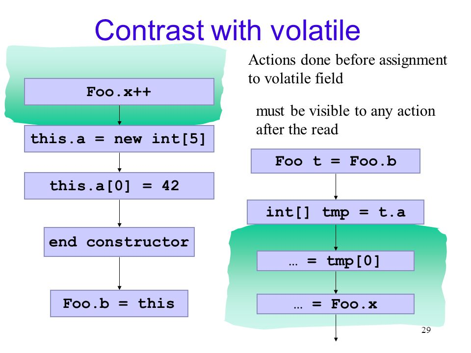 29 Contrast with volatile this.a = new int[5] end constructor int[] tmp = t.a … = tmp[0] Foo.x++ this.a[0] = 42 … = Foo.x Foo.b = this Foo t = Foo.b Actions done before assignment to volatile field must be visible to any action after the read