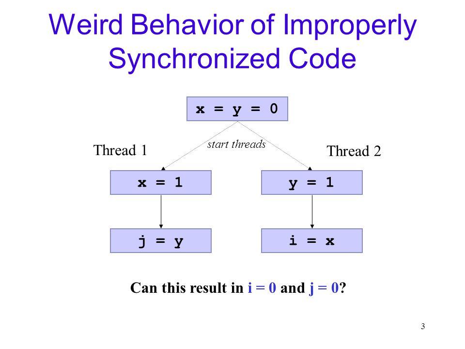 3 Weird Behavior of Improperly Synchronized Code x = y = 0 x = 1 j = y Thread 1 y = 1 i = x Thread 2 Can this result in i = 0 and j = 0.