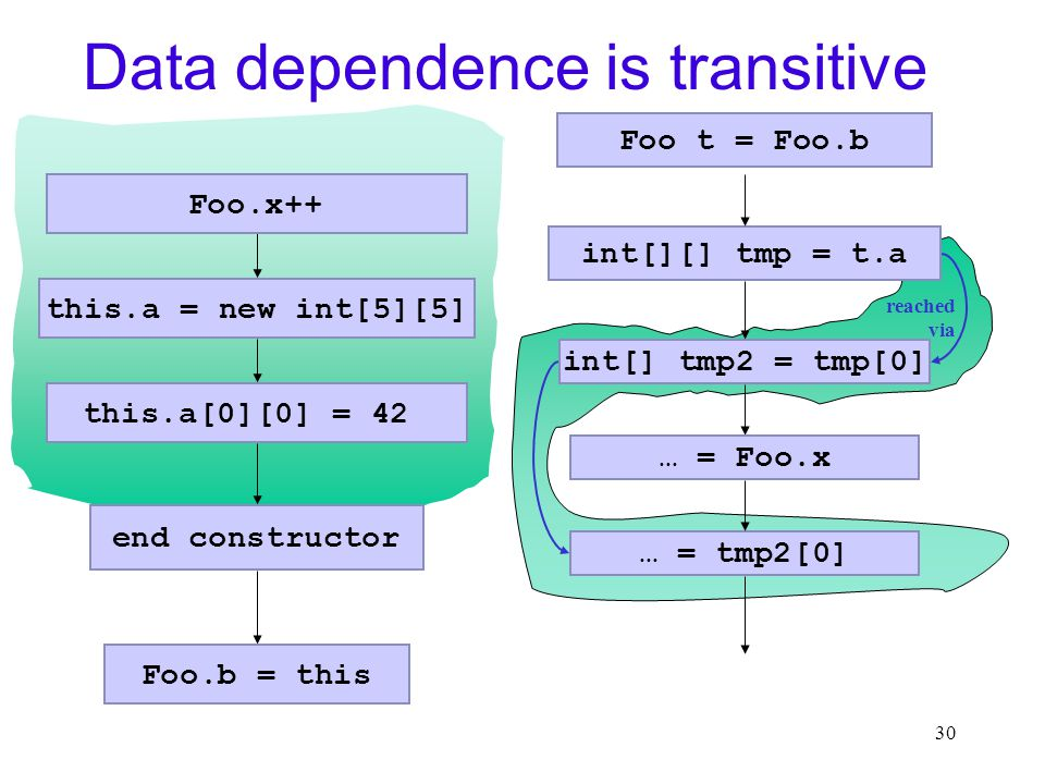 30 reached via Data dependence is transitive this.a = new int[5][5] end constructor int[][] tmp = t.a int[] tmp2 = tmp[0] Foo.x++ this.a[0][0] = 42 … = Foo.x Foo.b = this Foo t = Foo.b … = tmp2[0]