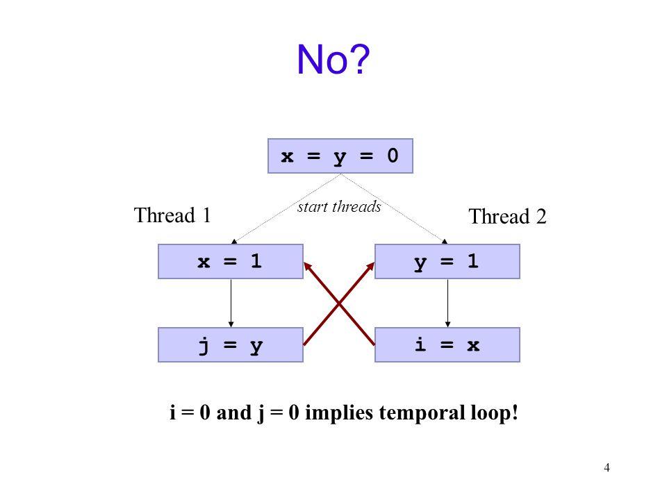 4 No. x = y = 0 x = 1 j = y Thread 1 y = 1 i = x Thread 2 i = 0 and j = 0 implies temporal loop.