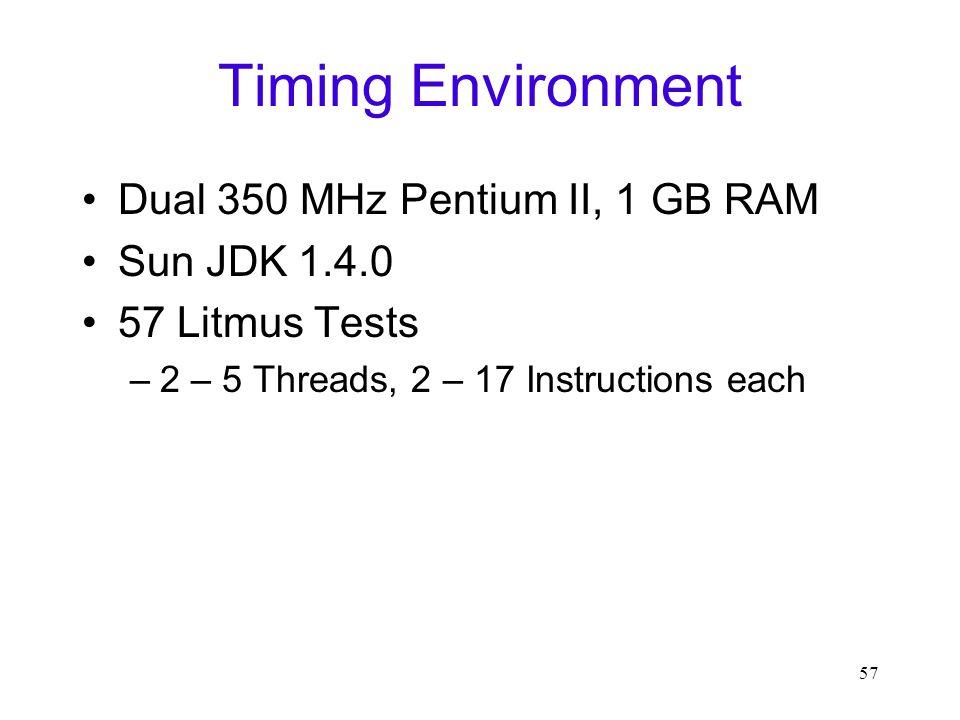 57 Timing Environment Dual 350 MHz Pentium II, 1 GB RAM Sun JDK 1.4.0 57 Litmus Tests –2 – 5 Threads, 2 – 17 Instructions each