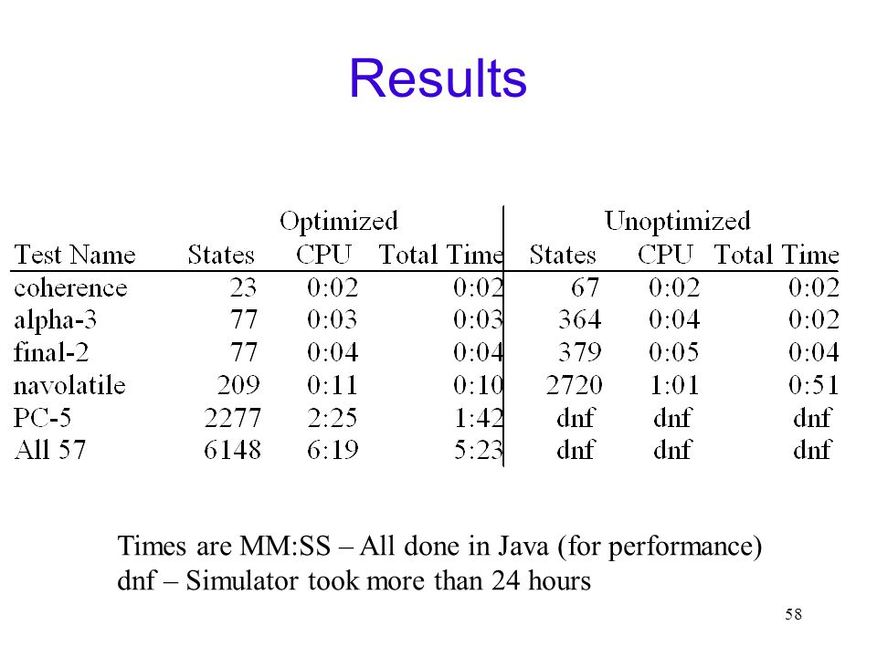 58 Results Times are MM:SS – All done in Java (for performance) dnf – Simulator took more than 24 hours