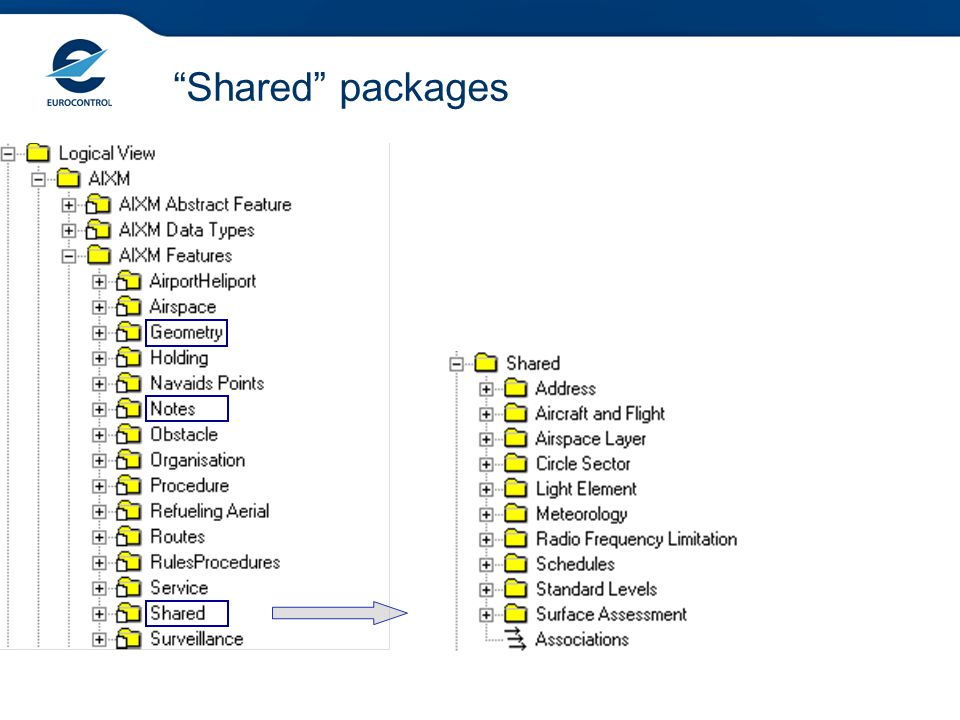 """""""Shared"""" packages"""