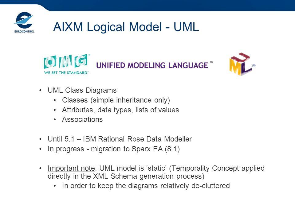 AIXM Logical Model - UML UML Class Diagrams Classes (simple inheritance only) Attributes, data types, lists of values Associations Until 5.1 – IBM Rat