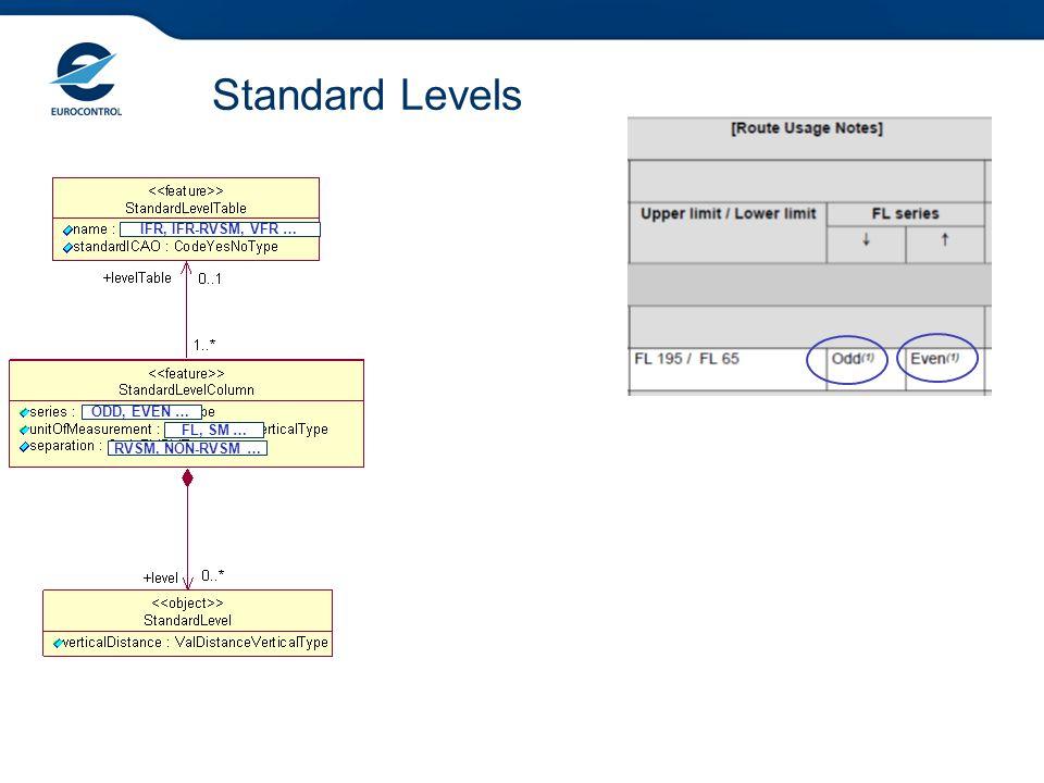 Standard Levels ODD, EVEN … FL, SM … RVSM, NON-RVSM … IFR, IFR-RVSM, VFR …