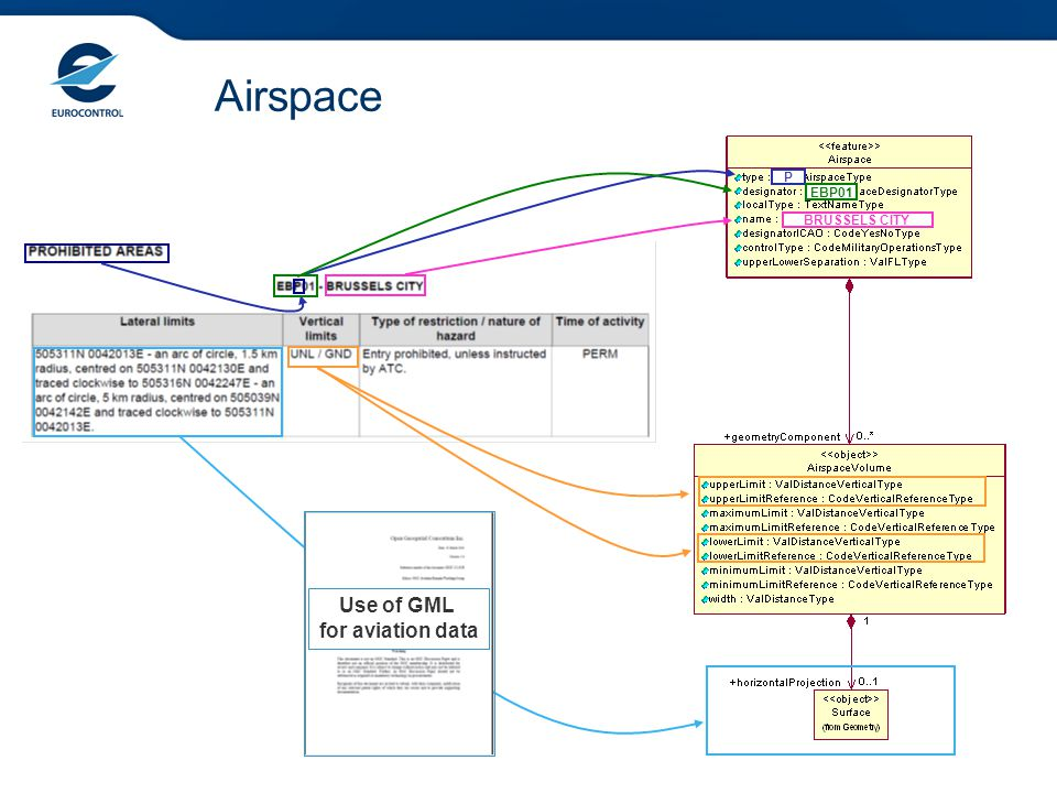 P EBP01 BRUSSELS CITY Use of GML for aviation data