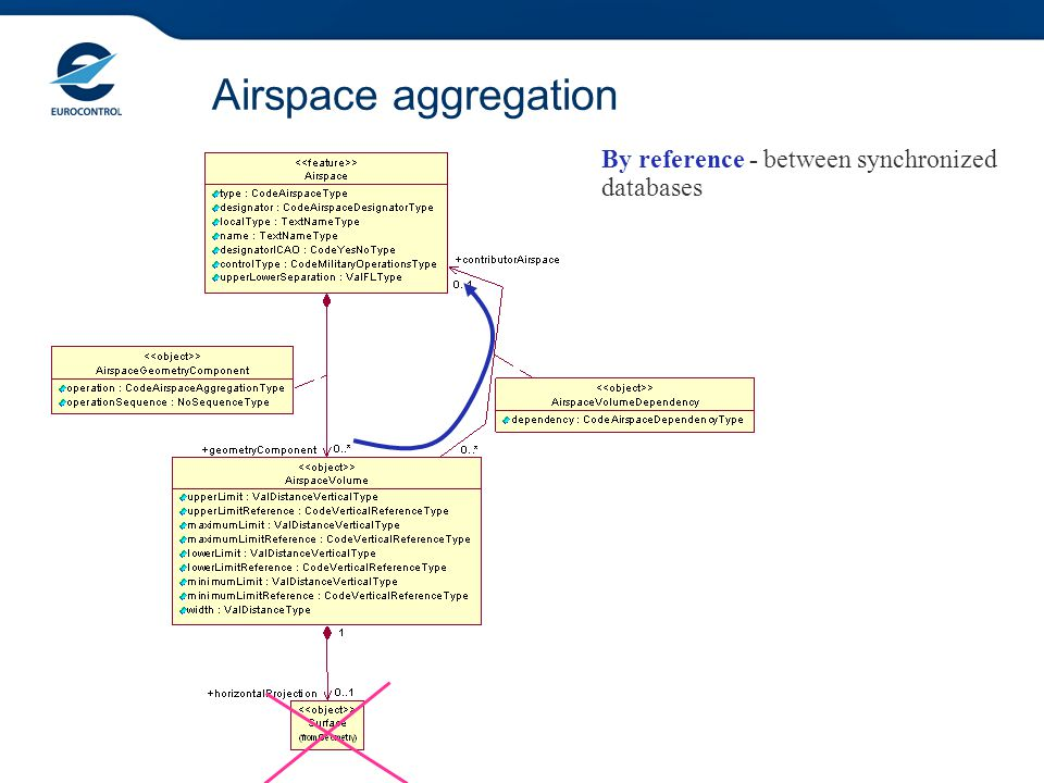 Airspace aggregation By reference - between synchronized databases