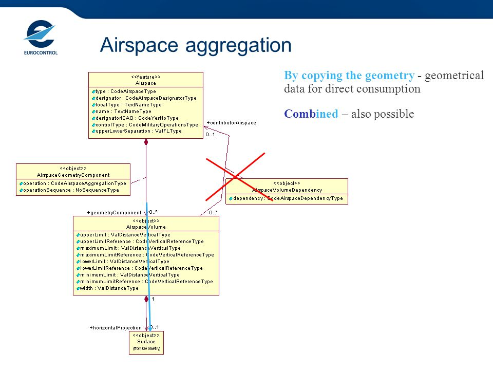 Airspace aggregation By copying the geometry - geometrical data for direct consumption Combined – also possible