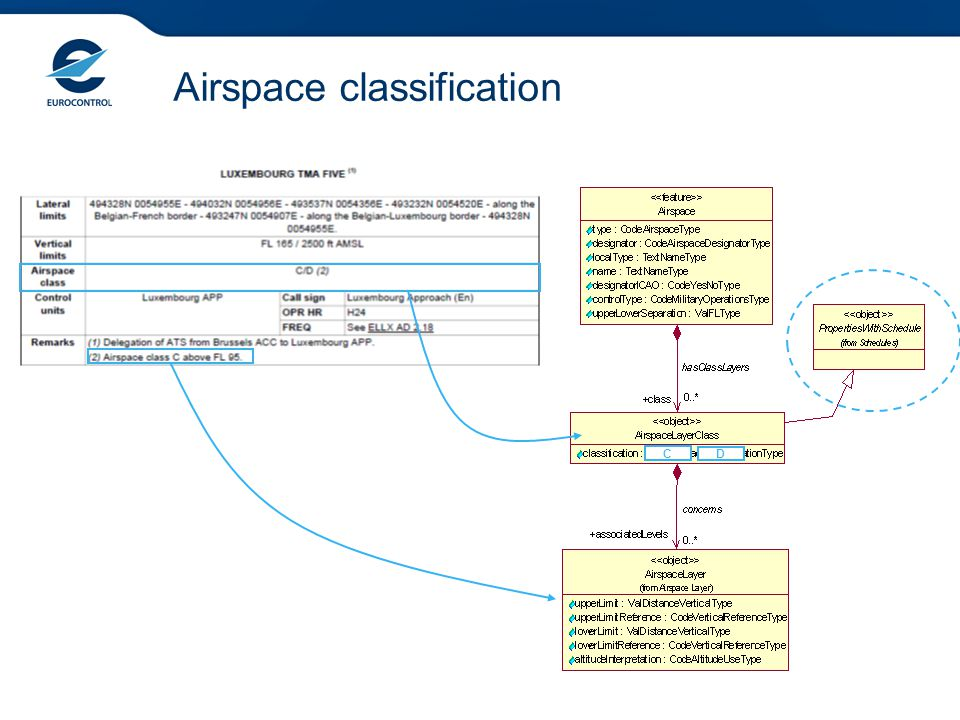 Airspace classification C D