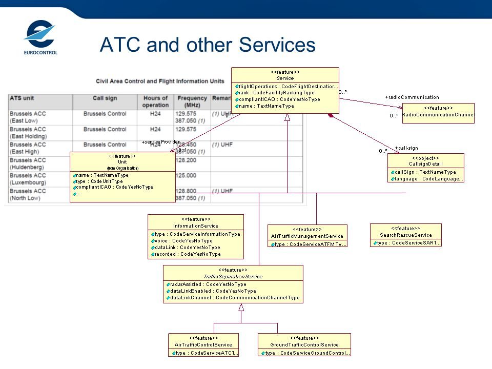 ATC and other Services