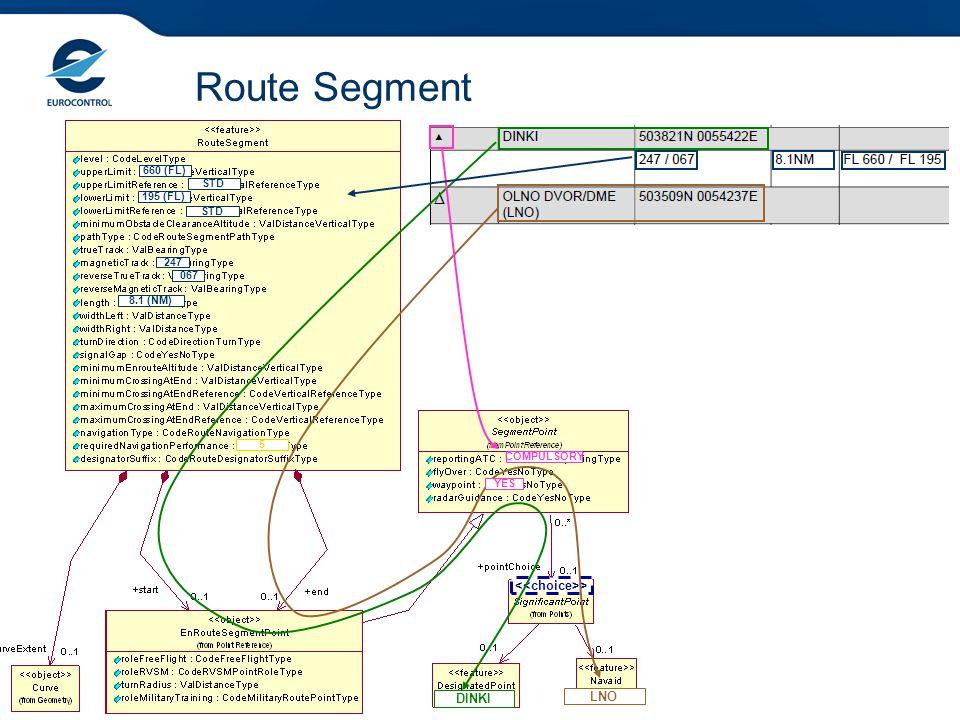 Route Segment > DINKI LNO COMPULSORY YES 247 067 8.1 (NM) 660 (FL) 195 (FL) STD 5