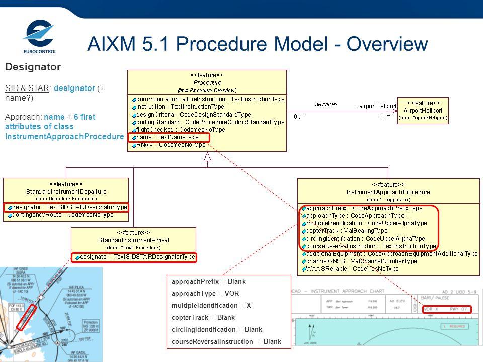 AIXM 5.1 Procedure Model - Overview Designator approachPrefix = Blank approachType = VOR multipleIdentification = X copterTrack = Blank circlingIdenti