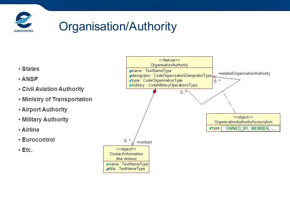 Organisation/Authority States ANSP Civil Aviation Authority Ministry of Transportation Airport Authority Military Authority Airline Eurocontrol Etc. O