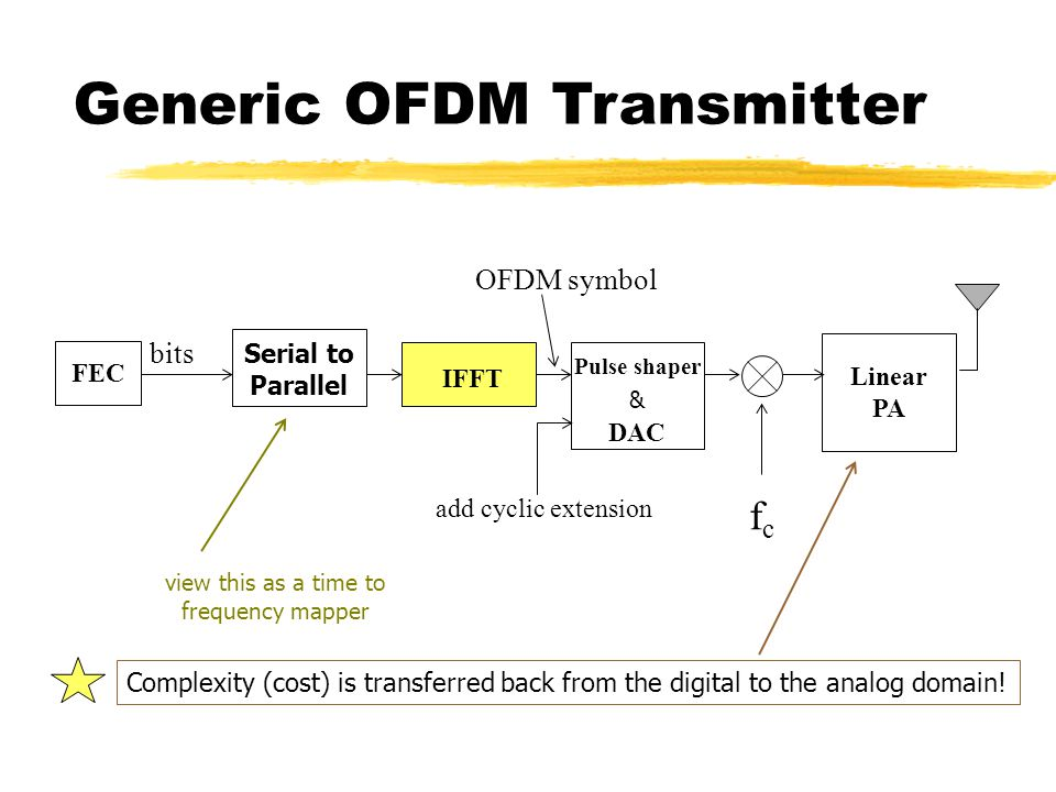 FEC IFFT DAC Linear PA add cyclic extension bits fcfc OFDM symbol Pulse shaper & view this as a time to frequency mapper Generic OFDM Transmitter Complexity (cost) is transferred back from the digital to the analog domain.