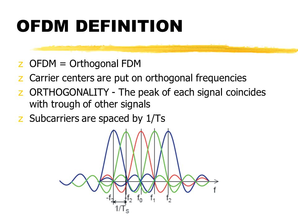 OFDM DEFINITION zOFDM = Orthogonal FDM zCarrier centers are put on orthogonal frequencies zORTHOGONALITY - The peak of each signal coincides with trough of other signals zSubcarriers are spaced by 1/Ts