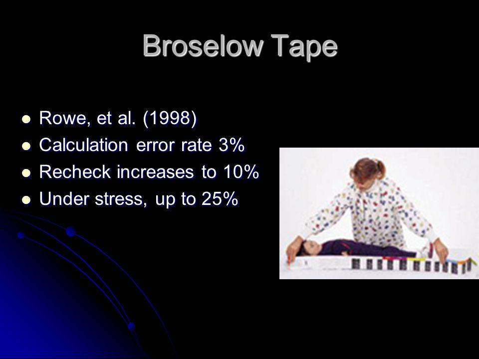 Broselow Tape Rowe, et al. (1998) Rowe, et al. (1998) Calculation error rate 3% Calculation error rate 3% Recheck increases to 10% Recheck increases t
