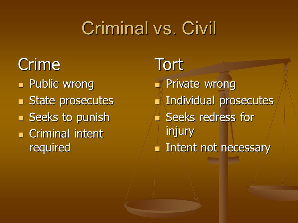 Criminal vs. Civil Crime Public wrong Public wrong State prosecutes State prosecutes Seeks to punish Seeks to punish Criminal intent required Criminal