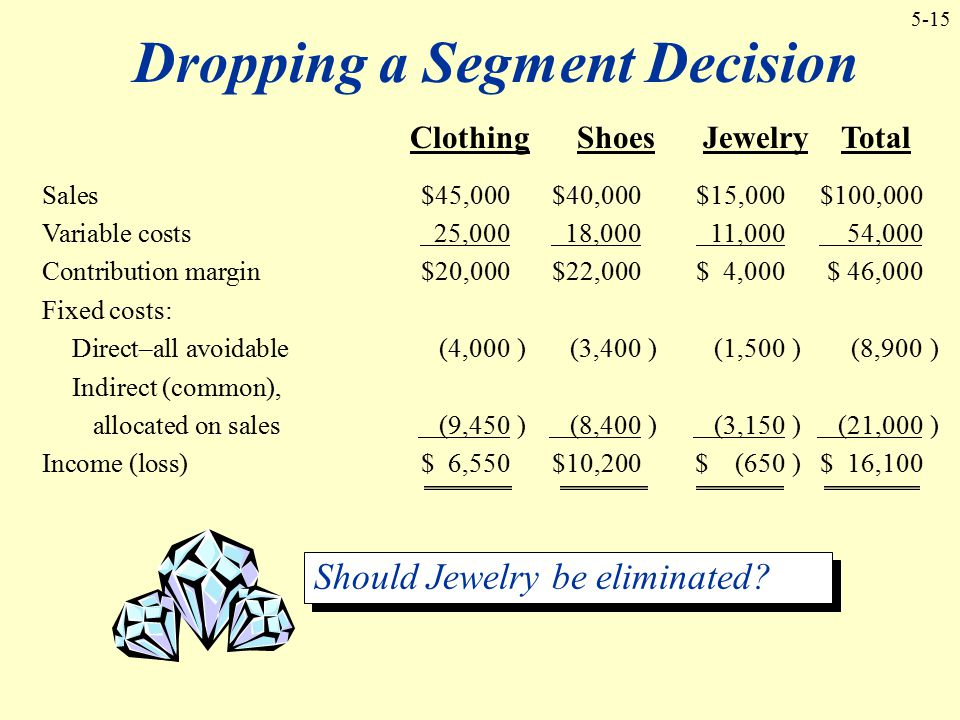 5-15 Dropping a Segment Decision Should Jewelry be eliminated? Sales $45,000$40,000$15,000$100,000 Variable costs 25,000 18,000 11,000 54,000 Contribu