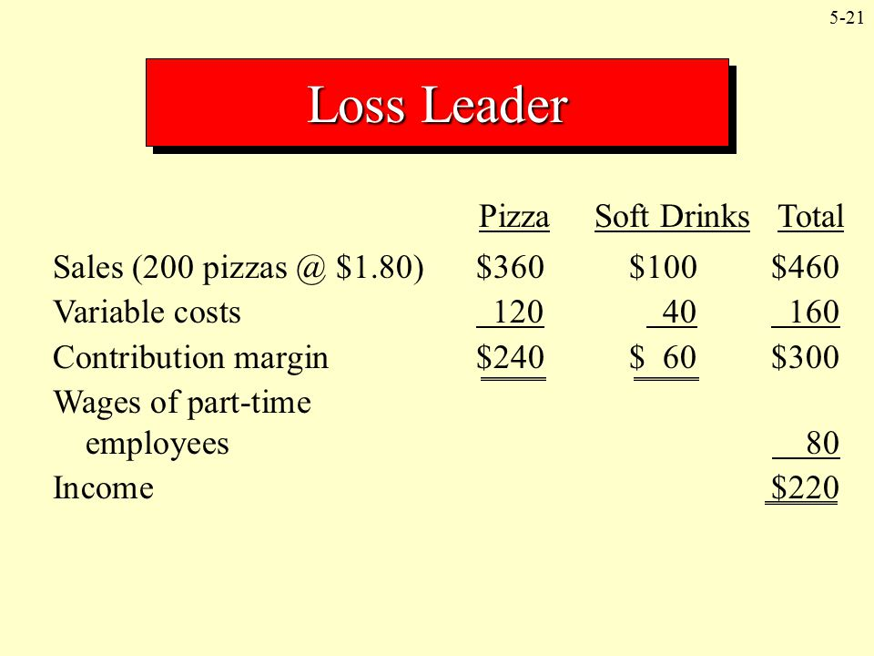 5-21 Loss Leader Pizza Soft Drinks Total Sales (200 pizzas @ $1.80)$360$100$460 Variable costs 120 40 160 Contribution margin$240$ 60$300 Wages of par