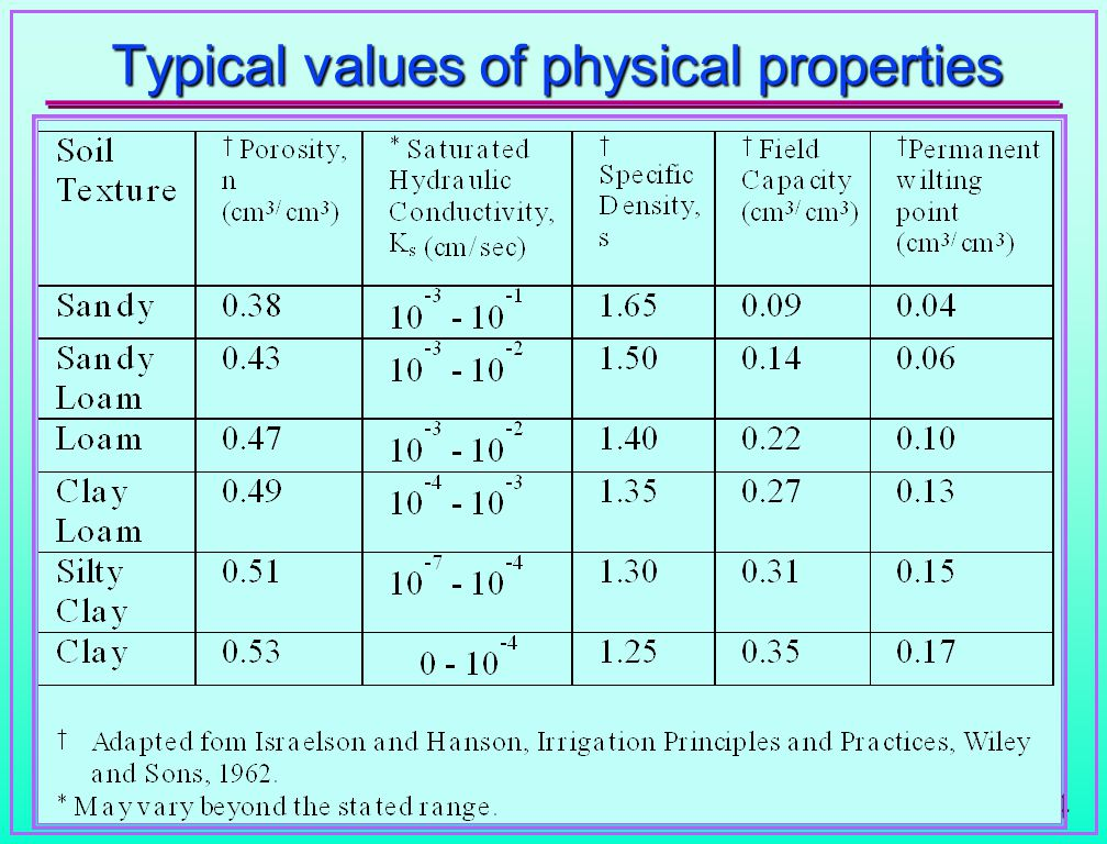 24 Typical values of physical properties