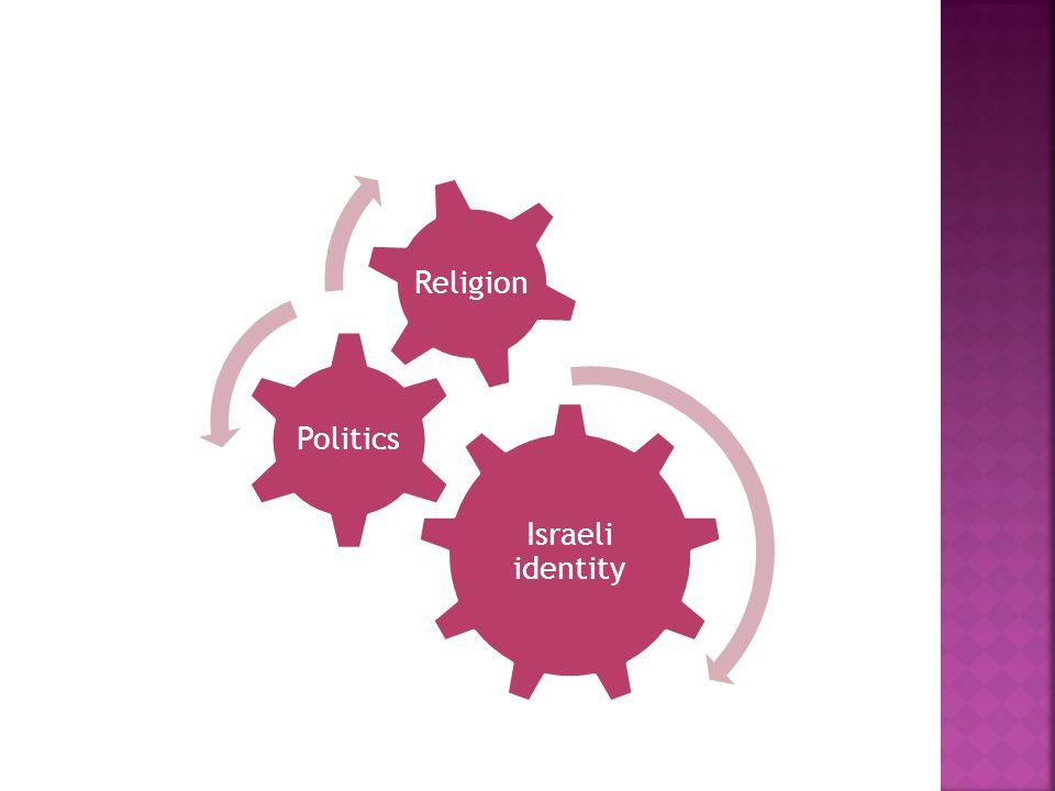 Israeli identity Politics Religion