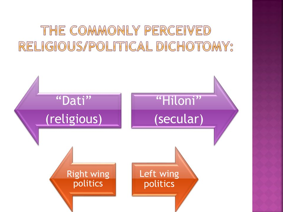 Dati (religious) Hiloni (secular) Right wing politics Left wing politics