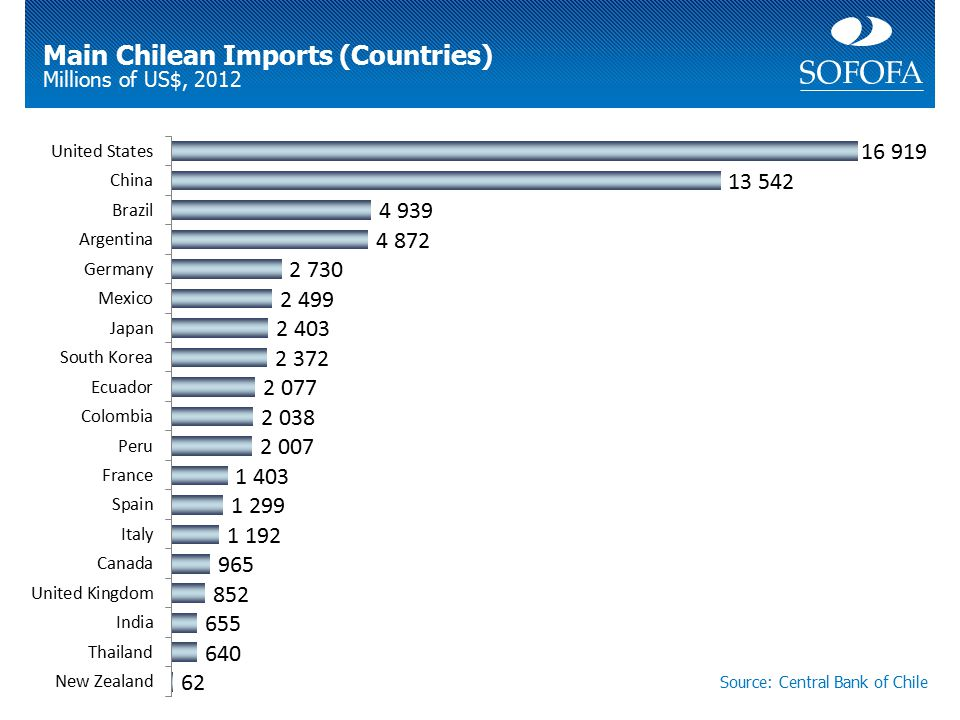 Main Chilean Imports (Countries) Millions of US$, 2012 Source: Central Bank of Chile