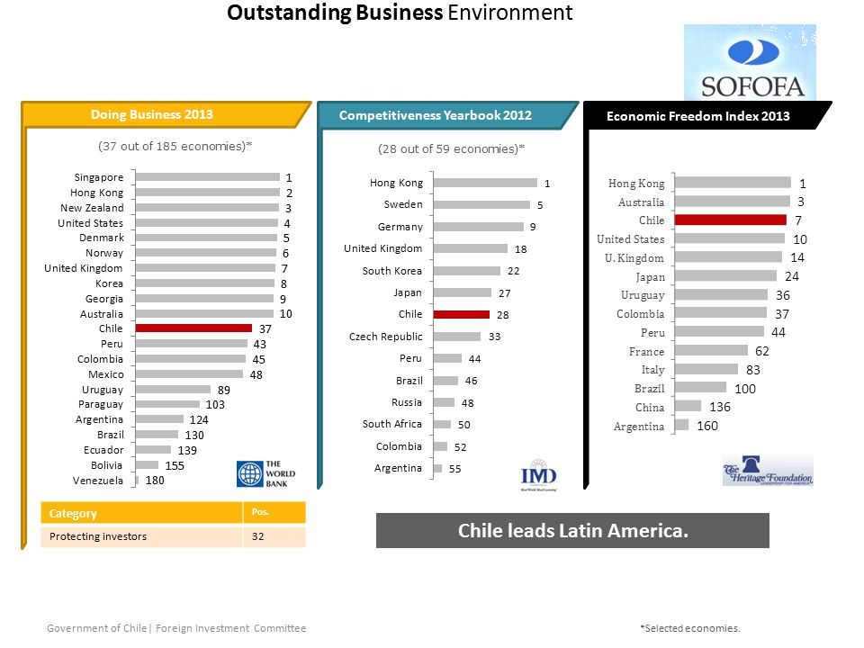 Outstanding Business Environment Government of Chile| Foreign Investment Committee Doing Business 2013 Competitiveness Yearbook 2012 (37 out of 185 economies)* *Selected economies.