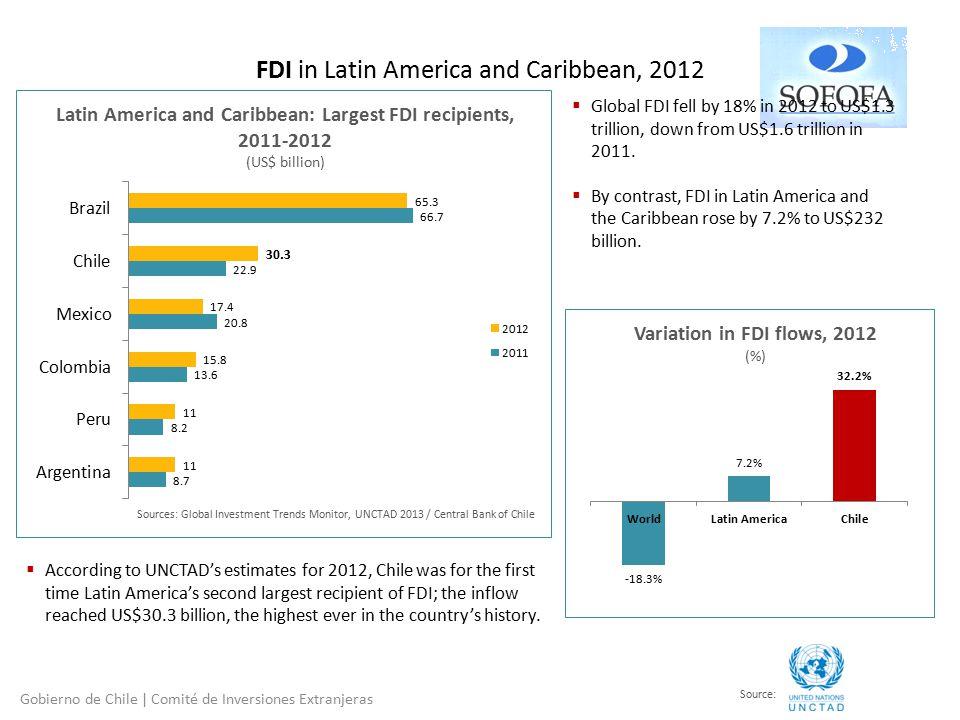FDI in Latin America and Caribbean, 2012 Gobierno de Chile | Comité de Inversiones Extranjeras Latin America and Caribbean: Largest FDI recipients, 2011-2012 (US$ billion) Variation in FDI flows, 2012 (%) Source:  Global FDI fell by 18% in 2012 to US$1.3 trillion, down from US$1.6 trillion in 2011.