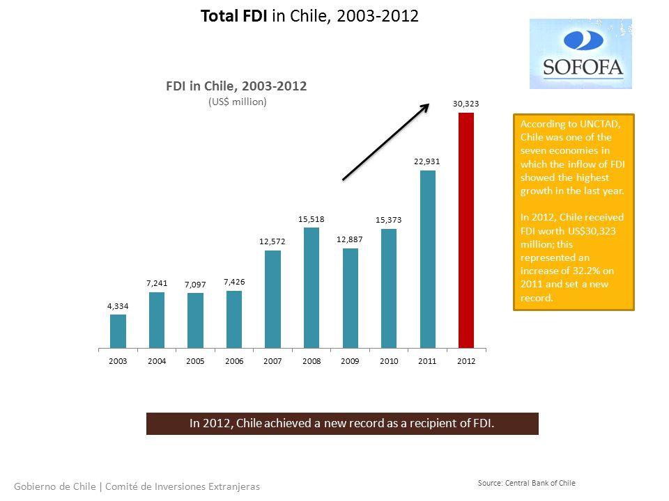 Total FDI in Chile, 2003-2012 Gobierno de Chile | Comité de Inversiones Extranjeras Source: Central Bank of Chile FDI in Chile, 2003-2012 (US$ million) In 2012, Chile achieved a new record as a recipient of FDI.