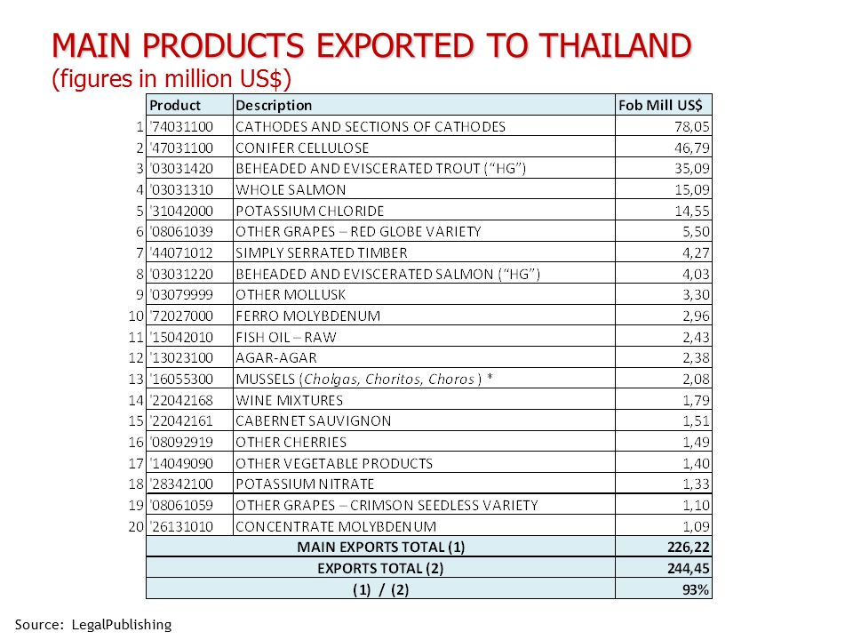MAIN PRODUCTS EXPORTED TO THAILAND MAIN PRODUCTS EXPORTED TO THAILAND (figures in million US$) Source: LegalPublishing