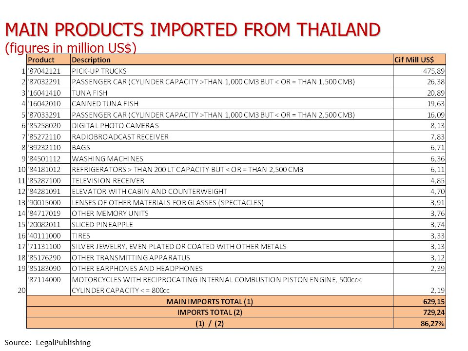 MAIN PRODUCTS IMPORTED FROM THAILAND MAIN PRODUCTS IMPORTED FROM THAILAND (figures in million US$) Source: LegalPublishing