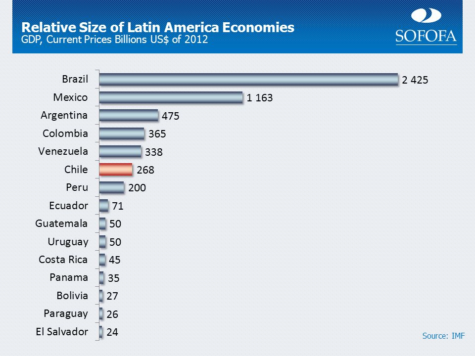 Relative Size of Latin America Economies GDP, Current Prices Billions US$ of 2012 Source: IMF