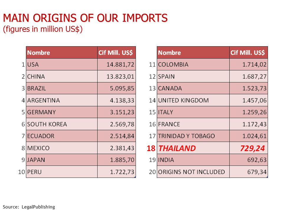 MAIN ORIGINS OF OUR IMPORTS MAIN ORIGINS OF OUR IMPORTS (figures in million US$) Source: LegalPublishing