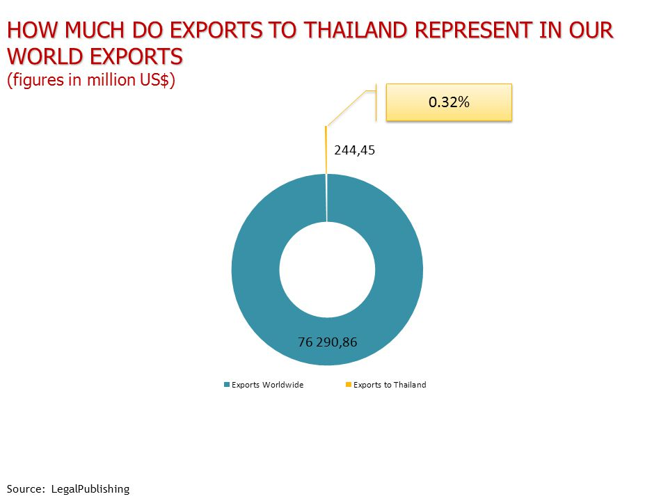 HOW MUCH DO EXPORTS TO THAILAND REPRESENT IN OUR WORLD EXPORTS HOW MUCH DO EXPORTS TO THAILAND REPRESENT IN OUR WORLD EXPORTS (figures in million US$) Source: LegalPublishing 0.32%