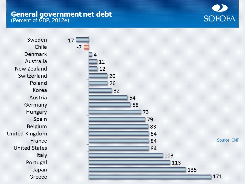 General government net debt (Percent of GDP, 2012e) Source: IMF