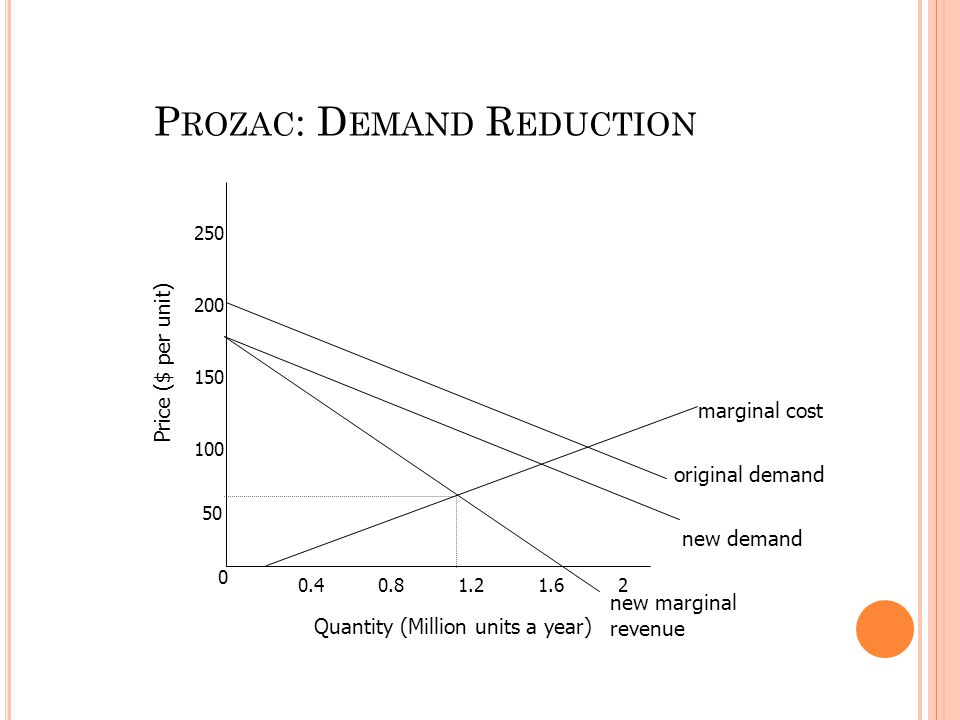 0 50 100 150 200 250 0.40.81.21.62 marginal cost new demand original demand new marginal revenue Quantity (Million units a year) Price ($ per unit) P ROZAC : D EMAND R EDUCTION