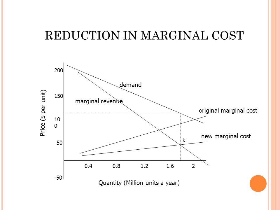 -50 50 10 0 150 200 0.40.81.21.62 demand Quantity (Million units a year) Price ($ per unit) k marginal revenue original marginal cost new marginal cost REDUCTION IN MARGINAL COST