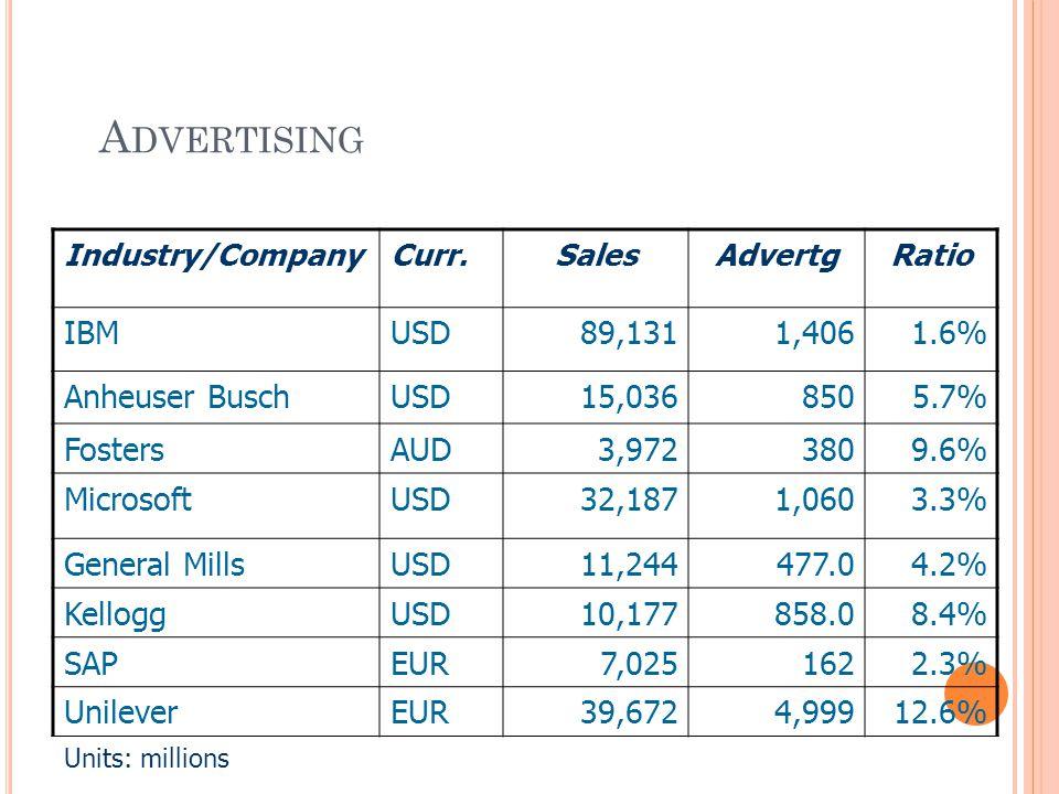 A DVERTISING Industry/CompanyCurr.SalesAdvertgRatio IBMUSD89,1311,4061.6% Anheuser BuschUSD15,036850 5.7% FostersAUD3,972380 9.6% MicrosoftUSD32,1871,0603.3% General MillsUSD11,244477.0 4.2% KelloggUSD10,177858.0 8.4% SAPEUR7,0251622.3% UnileverEUR39,6724,99912.6% Units: millions