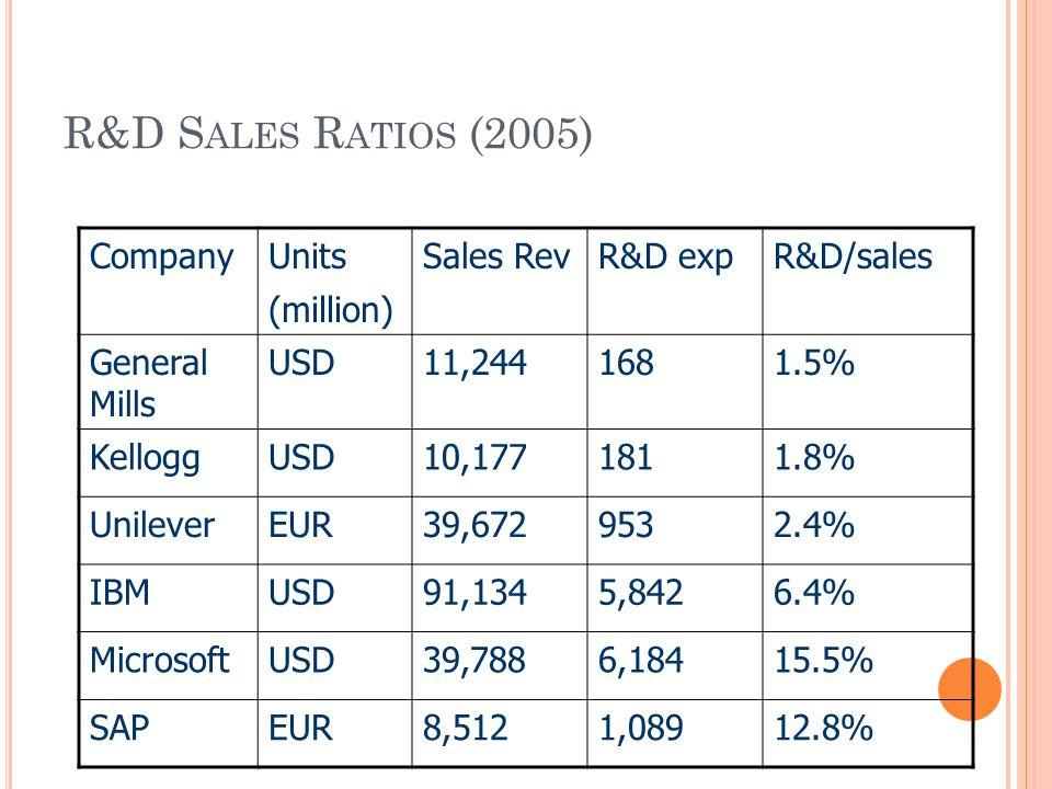R&D S ALES R ATIOS (2005) CompanyUnits (million) Sales RevR&D expR&D/sales General Mills USD11,2441681.5% KelloggUSD10,1771811.8% UnileverEUR39,6729532.4% IBMUSD91,1345,8426.4% MicrosoftUSD39,7886,18415.5% SAPEUR8,5121,08912.8%