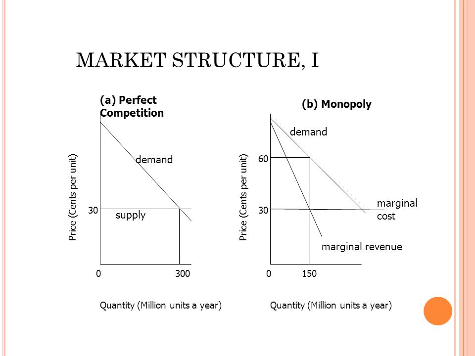 0 30 300 Quantity (Million units a year) Price (Cents per unit) 0 30 Quantity (Million units a year) Price (Cents per unit) supply demand 150 60 marginal revenue marginal cost demand (a) Perfect Competition (b) Monopoly MARKET STRUCTURE, I