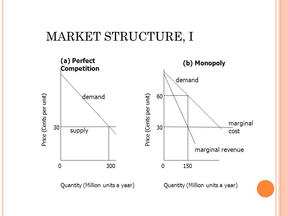 0 30 300 Quantity (Million units a year) Price (Cents per unit) 0 30 Quantity (Million units a year) Price (Cents per unit) supply demand 150 60 margi