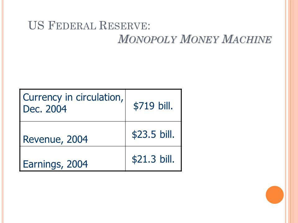 M ONOPOLY M ONEY M ACHINE US F EDERAL R ESERVE : M ONOPOLY M ONEY M ACHINE Currency in circulation, Dec.