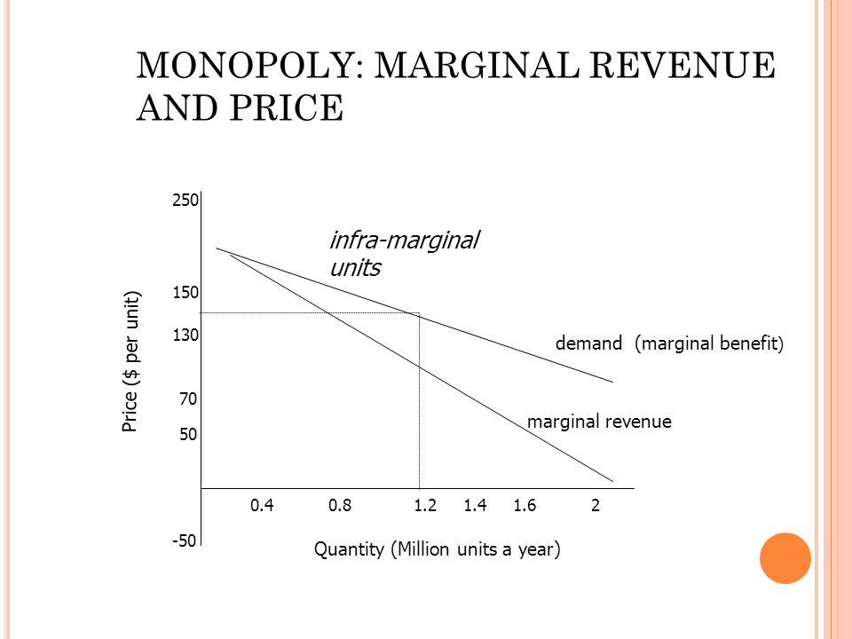 -50 50 70 130 150 250 0.40.81.21.41.62 demand (marginal benefit ) marginal revenue Quantity (Million units a year) Price ($ per unit) MONOPOLY: MARGINAL REVENUE AND PRICE infra-marginal units