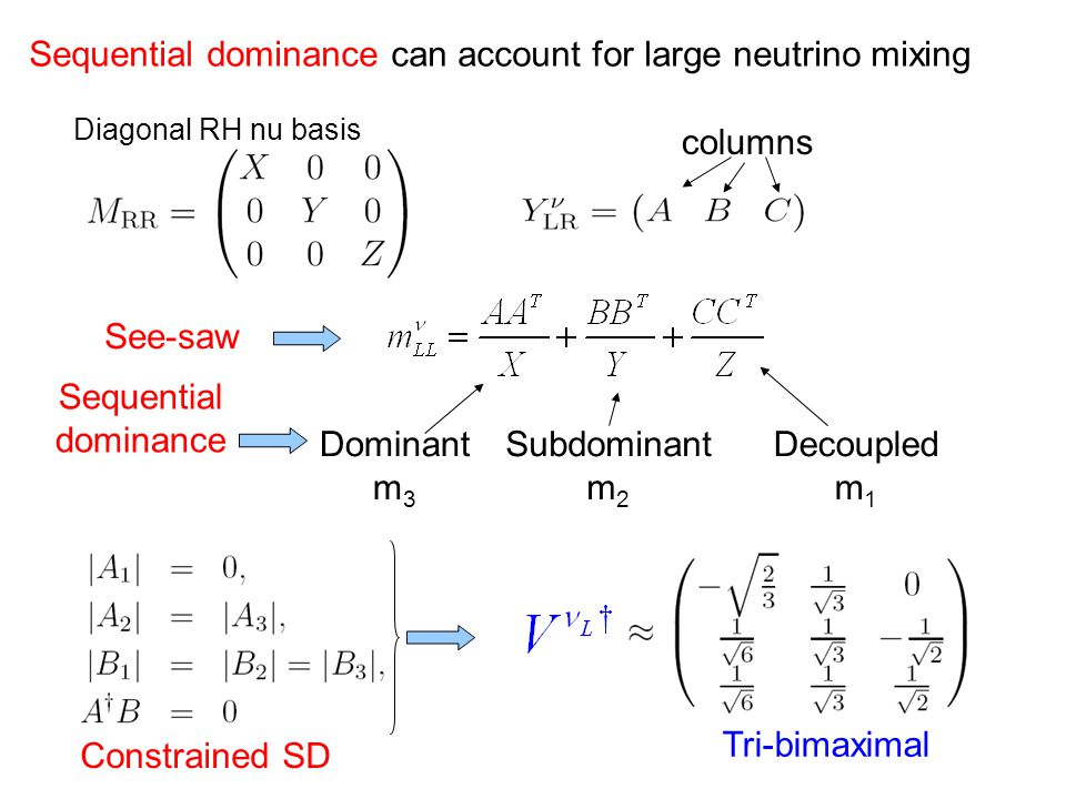 columns Sequential dominance can account for large neutrino mixing See-saw Sequential dominance Dominant m 3 Subdominant m 2 Decoupled m 1 Diagonal RH nu basis Tri-bimaximal Constrained SD
